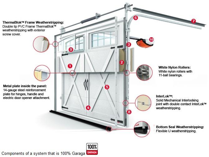 Garage Door Construction